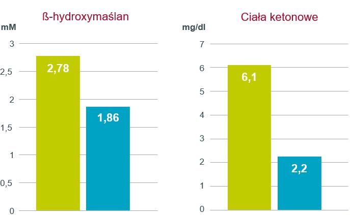Wpływ zawartości metioniny strawnej jelitowo w dawce na poziomy ß-hydroxymaślanu oraz ciał ketonowych w drugim tygodniu laktacji